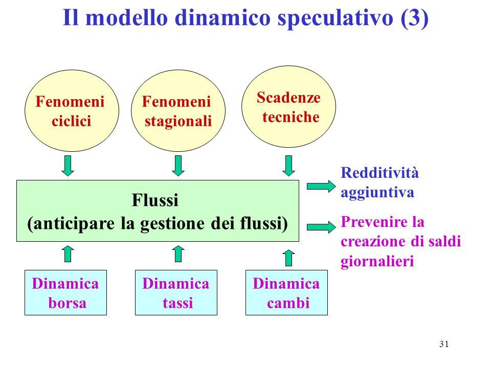 31 Il modello dinamico speculativo (3) Fenomeni ciclici Scadenze tecniche Fenomeni stagionali Flussi (anticipare la gestione dei flussi) Dinamica bors