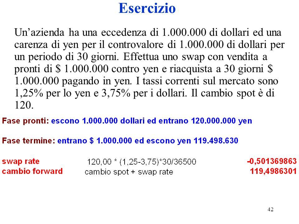 42 Esercizio Unazienda ha una eccedenza di 1.000.000 di dollari ed una carenza di yen per il controvalore di 1.000.000 di dollari per un periodo di 30