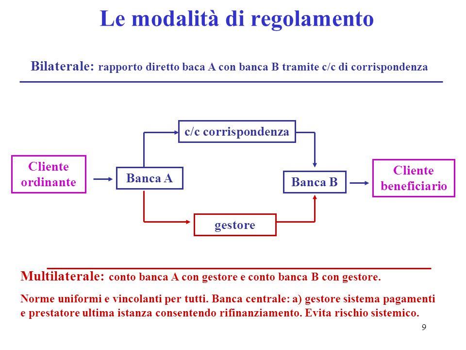 9 Le modalità di regolamento Bilaterale: rapporto diretto baca A con banca B tramite c/c di corrispondenza Multilaterale: conto banca A con gestore e