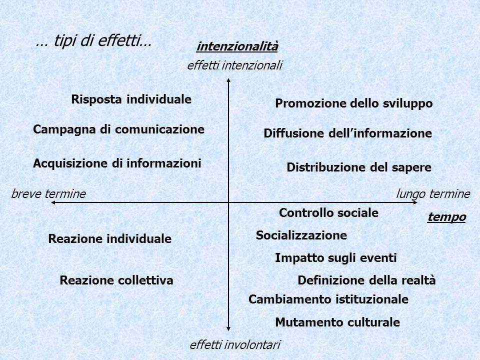 … tipi di effetti… intenzionalità tempo effetti intenzionali effetti involontari lungo terminebreve termine Risposta individuale Campagna di comunicaz