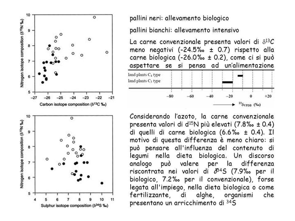 pallini neri: allevamento biologico pallini bianchi: allevamento intensivo La carne convenzionale presenta valori di 13 C meno negativi (-24.5 ± 0.7) rispetto alla carne biologica (-26.0 ± 0.2), come ci si può aspettare se si pensa ad unalimentazione basata su mangimi concentrati o su erba.