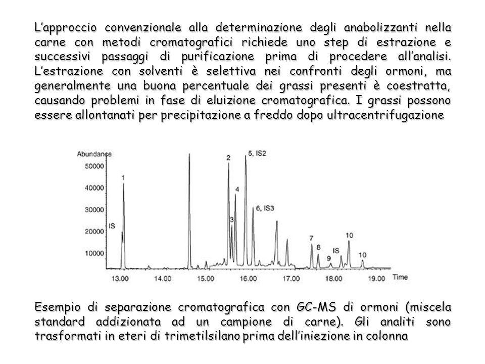 Lapproccio convenzionale alla determinazione degli anabolizzanti nella carne con metodi cromatografici richiede uno step di estrazione e successivi passaggi di purificazione prima di procedere allanalisi.