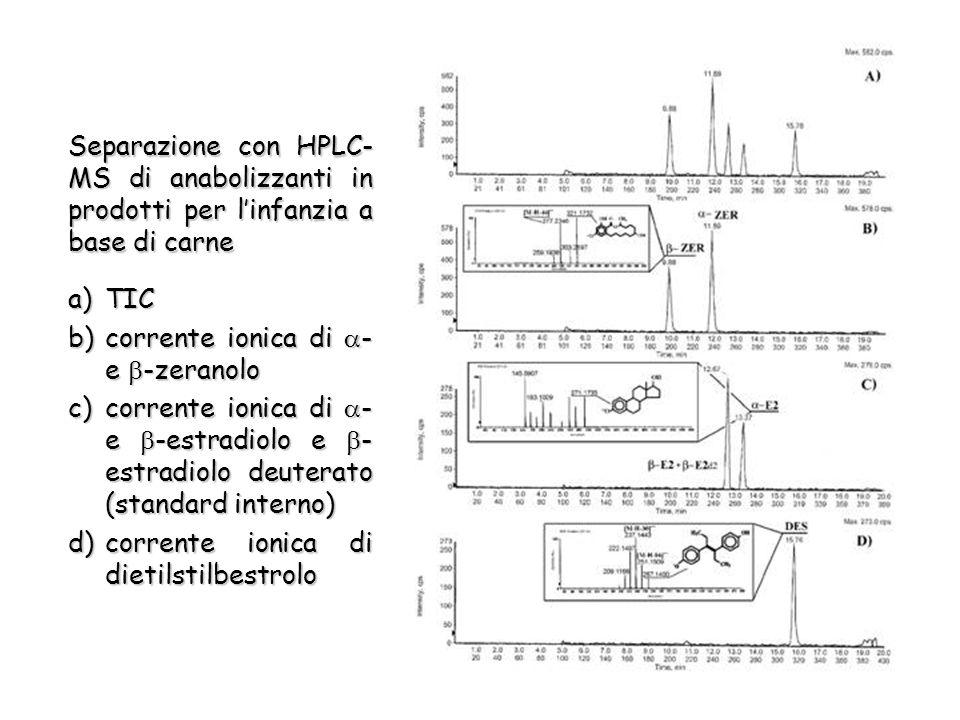 Separazione con HPLC- MS di anabolizzanti in prodotti per linfanzia a base di carne a)TIC b)corrente ionica di - e -zeranolo c)corrente ionica di - e -estradiolo e - estradiolo deuterato (standard interno) d)corrente ionica di dietilstilbestrolo