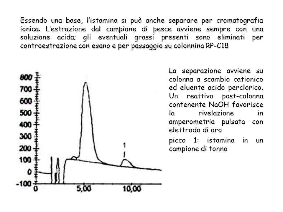 Essendo una base, listamina si può anche separare per cromatografia ionica.