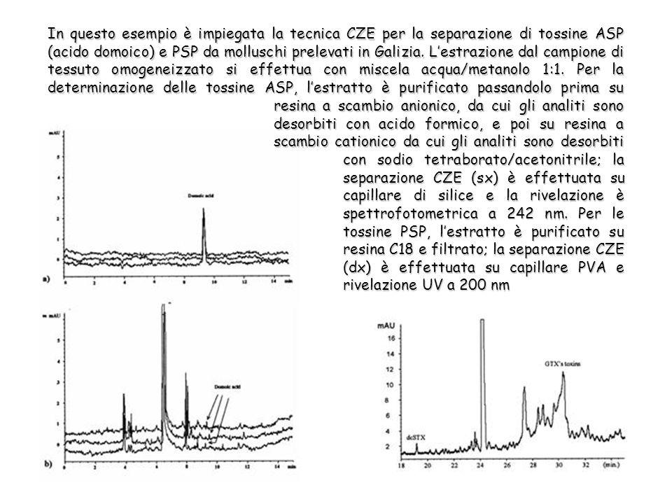 In questo esempio è impiegata la tecnica CZE per la separazione di tossine ASP (acido domoico) e PSP da molluschi prelevati in Galizia.