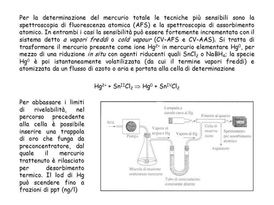 Per la determinazione del mercurio totale le tecniche più sensibili sono la spettroscopia di fluorescenza atomica (AFS) e la spettroscopia di assorbimento atomico.
