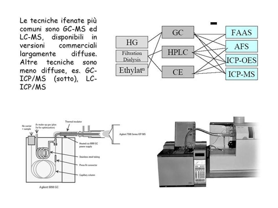 Le tecniche ifenate più comuni sono GC-MS ed LC-MS, disponibili in versioni commerciali largamente diffuse.