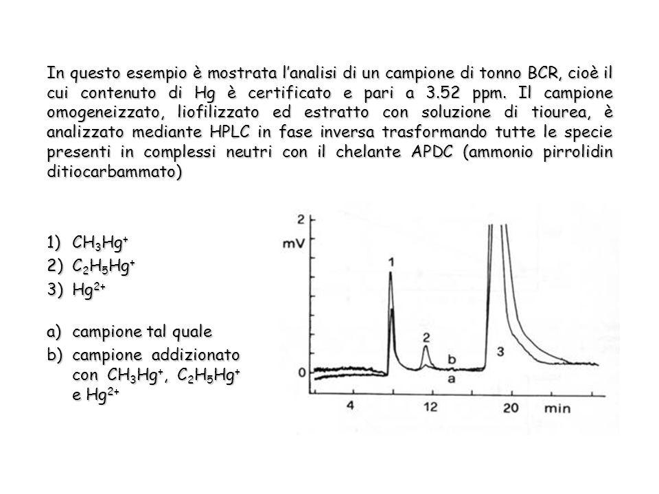 In questo esempio è mostrata lanalisi di un campione di tonno BCR, cioè il cui contenuto di Hg è certificato e pari a 3.52 ppm.