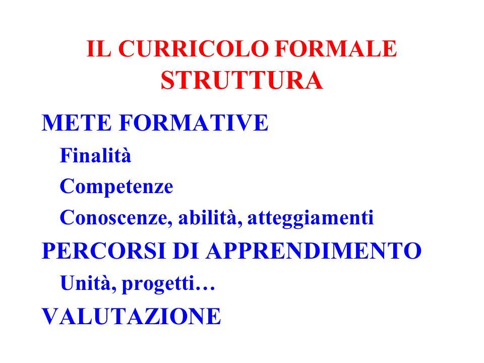 IL CURRICOLO FORMALE STRUTTURA METE FORMATIVE Finalità Competenze Conoscenze, abilità, atteggiamenti PERCORSI DI APPRENDIMENTO Unità, progetti… VALUTA