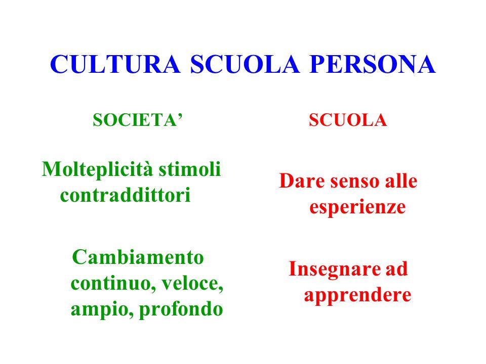 CULTURA SCUOLA PERSONA SOCIETA Molteplicità stimoli contraddittori Cambiamento continuo, veloce, ampio, profondo SCUOLA Dare senso alle esperienze Ins
