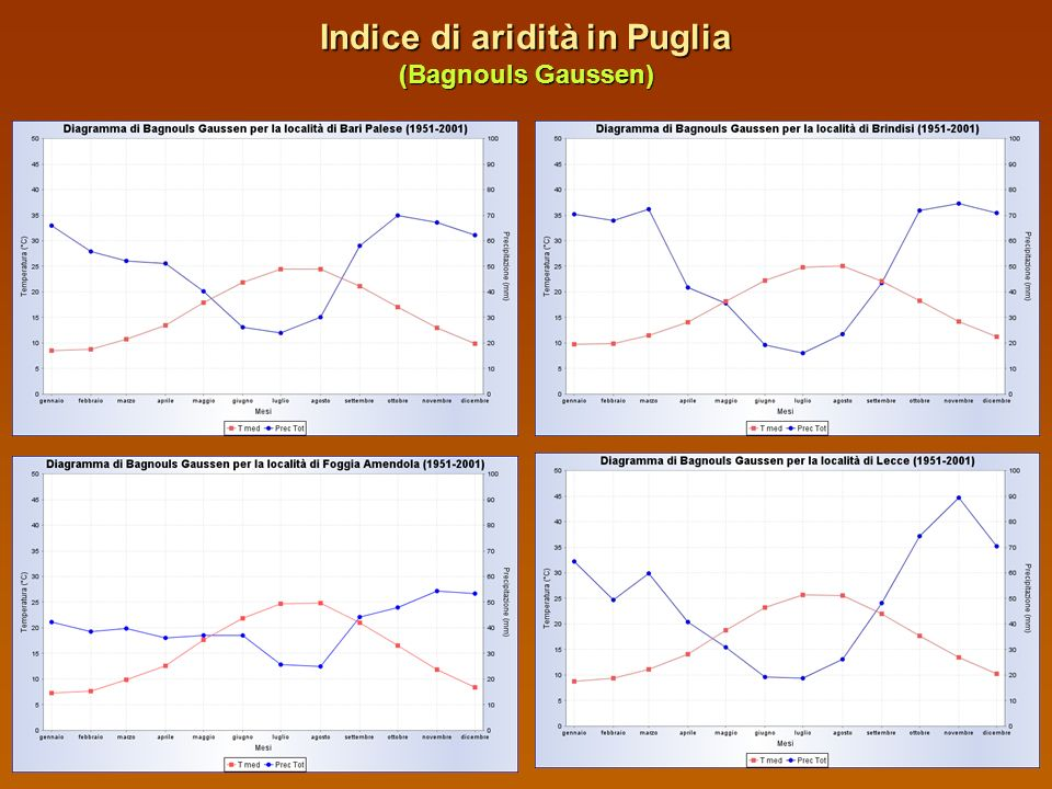 DIAGRAMMA DI BAGNOULS GAUSSEN Indica il periodo e lentità complessiva di deficienza idrica Grafico Temperatura X in °C (I ordinata) Precipitazioni 2X