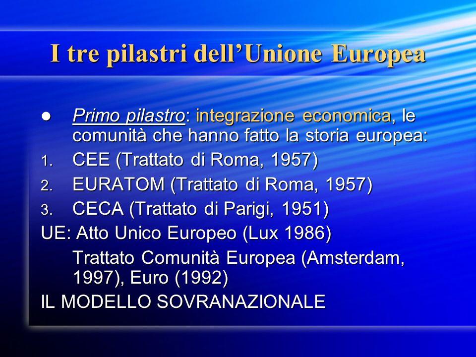 I tre pilastri dellUnione Europea Primo pilastro: integrazione economica, le comunità che hanno fatto la storia europea: Primo pilastro: integrazione economica, le comunità che hanno fatto la storia europea: 1.