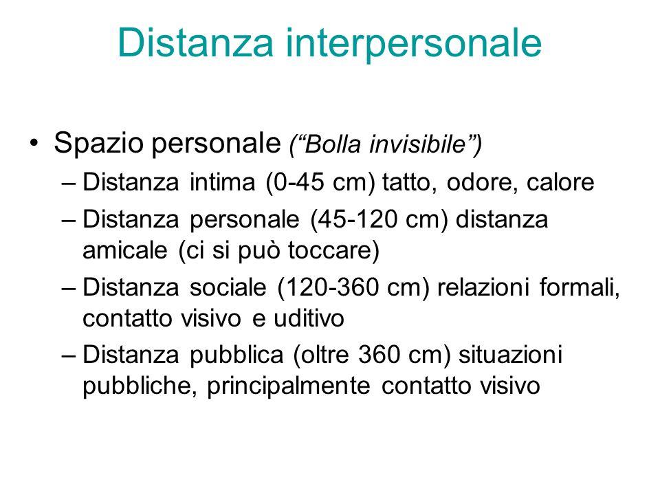 Distanza interpersonale Spazio personale (Bolla invisibile) –Distanza intima (0-45 cm) tatto, odore, calore –Distanza personale (45-120 cm) distanza a