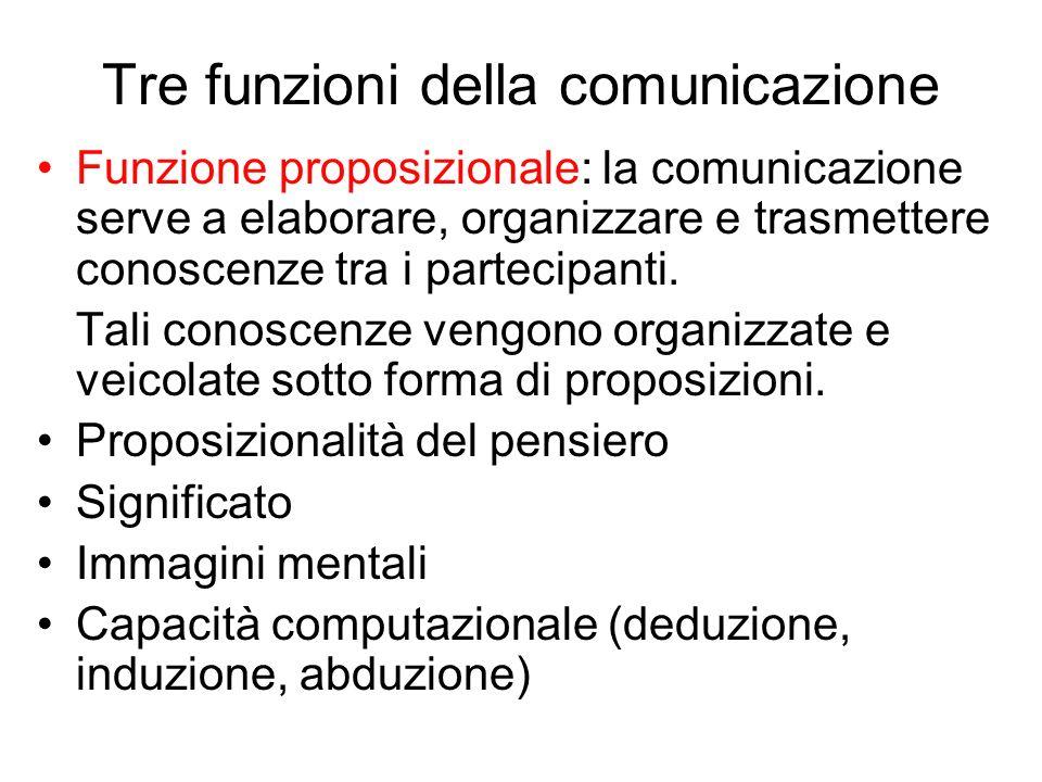 Tre funzioni della comunicazione Funzione proposizionale: la comunicazione serve a elaborare, organizzare e trasmettere conoscenze tra i partecipanti.