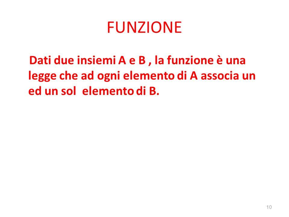 FUNZIONE Dati due insiemi A e B, la funzione è una legge che ad ogni elemento di A associa un ed un sol elemento di B. 10