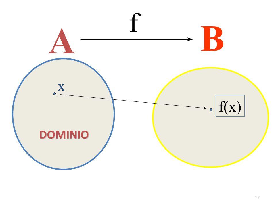 A B f DOMINIO x f(x) Immagini o valori 11