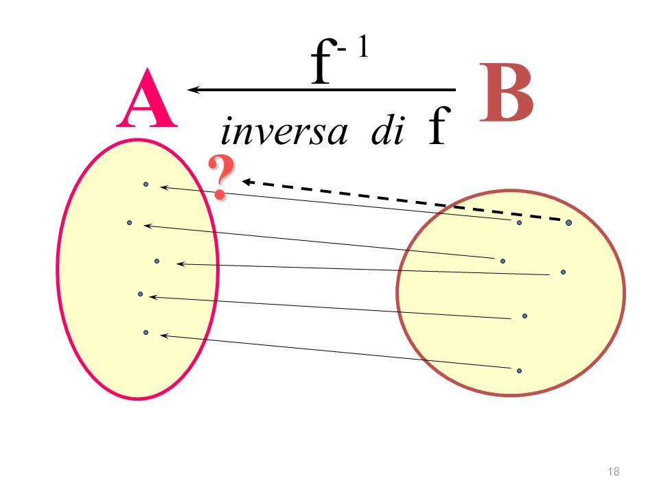 A B f - 1 inversa di f ? Ricerca dellinversa 18
