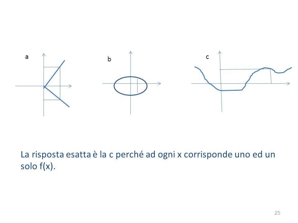 25 a b c La risposta esatta è la c perché ad ogni x corrisponde uno ed un solo f(x).