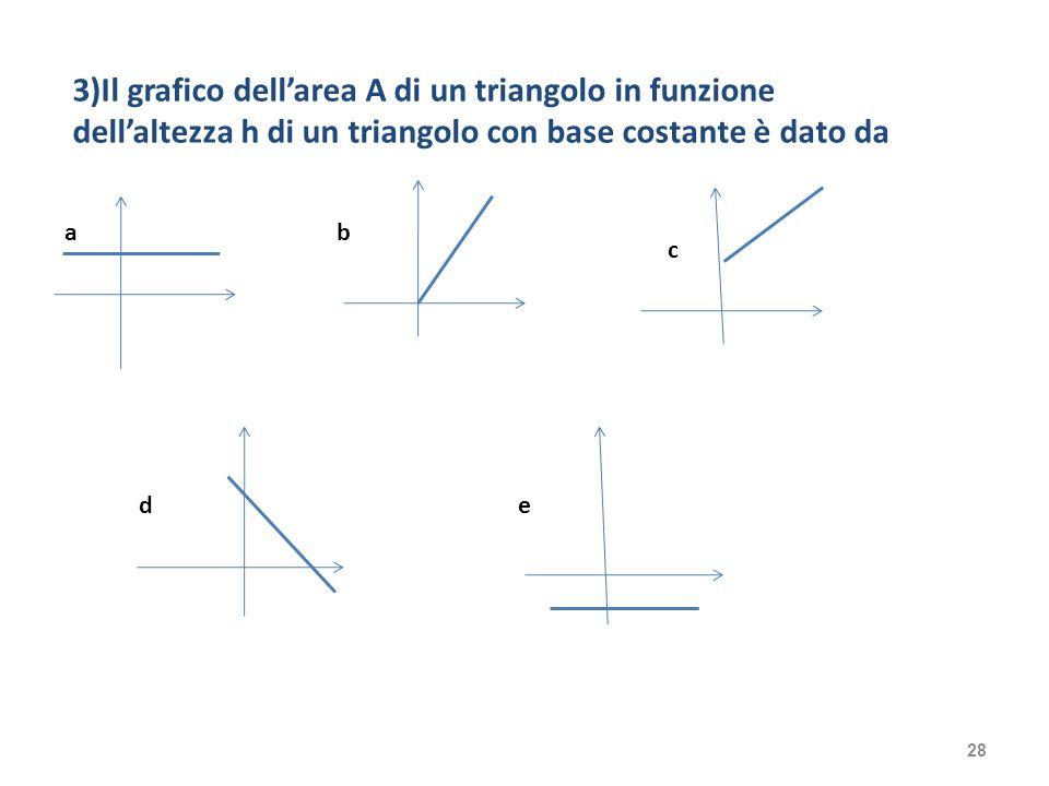 3)Il grafico dellarea A di un triangolo in funzione dellaltezza h di un triangolo con base costante è dato da ab c de 28