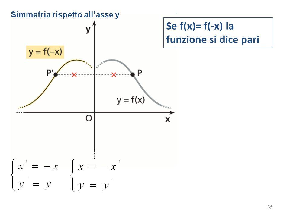 35 Se f(x)= f(-x) la funzione si dice pari Simmetria rispetto allasse y