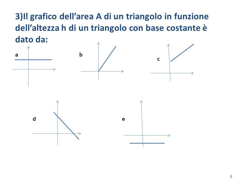 3)Il grafico dellarea A di un triangolo in funzione dellaltezza h di un triangolo con base costante è dato da: ab c de 5