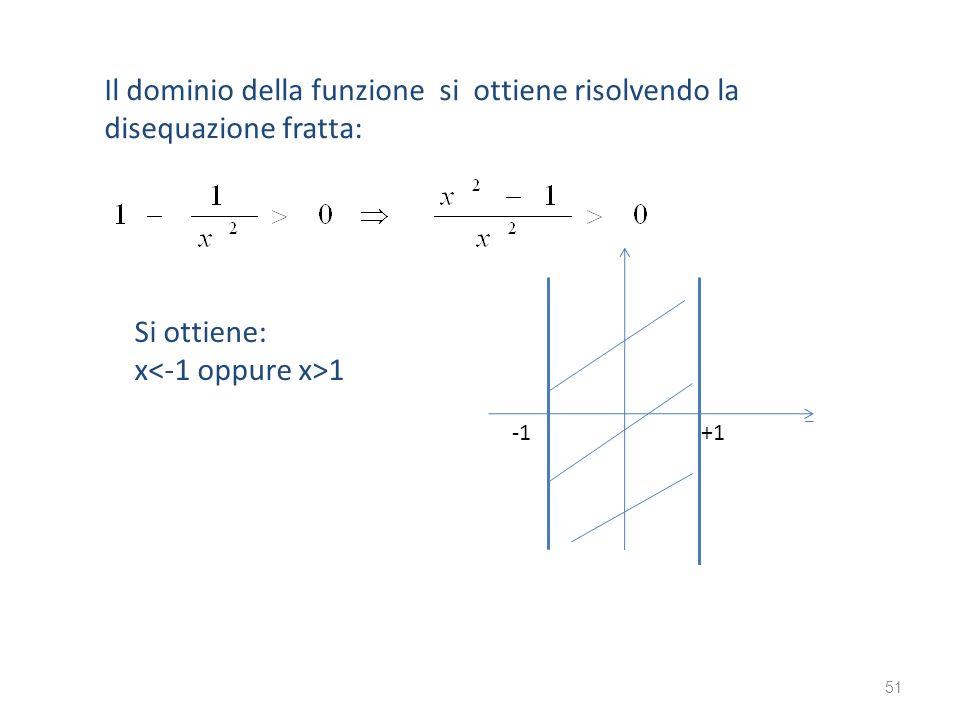 Il dominio della funzione si ottiene risolvendo la disequazione fratta: Si ottiene: x 1 +1 51