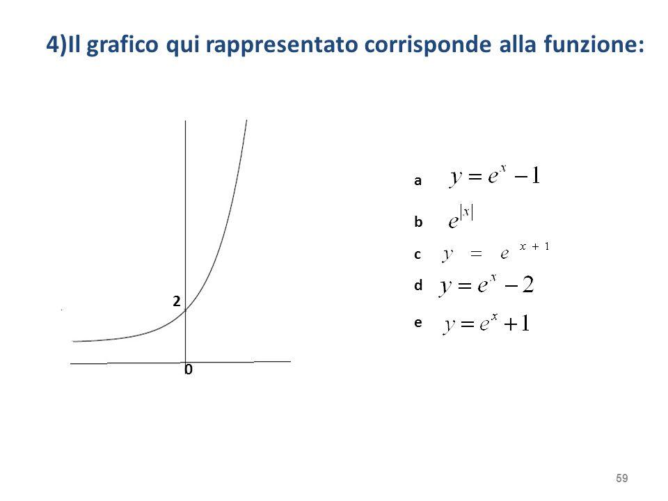 4)Il grafico qui rappresentato corrisponde alla funzione: 59 2 0 a e d c b