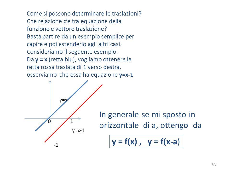 Come si possono determinare le traslazioni? Che relazione cè tra equazione della funzione e vettore traslazione? Basta partire da un esempio semplice