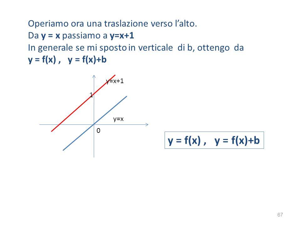Operiamo ora una traslazione verso lalto. Da y = x passiamo a y=x+1 In generale se mi sposto in verticale di b, ottengo da y = f(x), y = f(x)+b 1 0 67