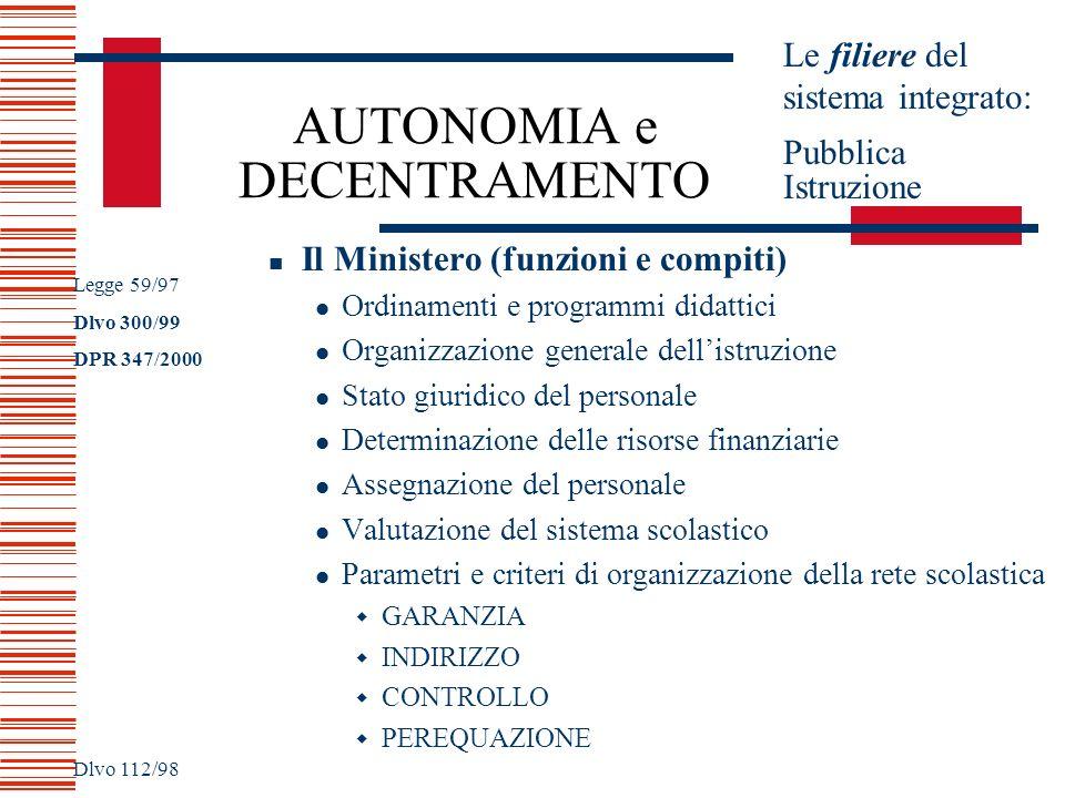 AUTONOMIA e DECENTRAMENTO Il Ministero (funzioni e compiti) Ordinamenti e programmi didattici Organizzazione generale dellistruzione Stato giuridico d