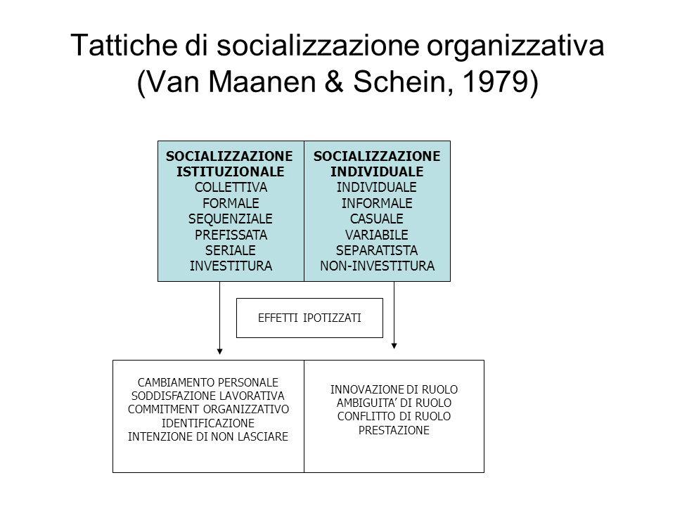 Tattiche di socializzazione organizzativa (Van Maanen & Schein, 1979) SOCIALIZZAZIONE ISTITUZIONALE COLLETTIVA FORMALE SEQUENZIALE PREFISSATA SERIALE