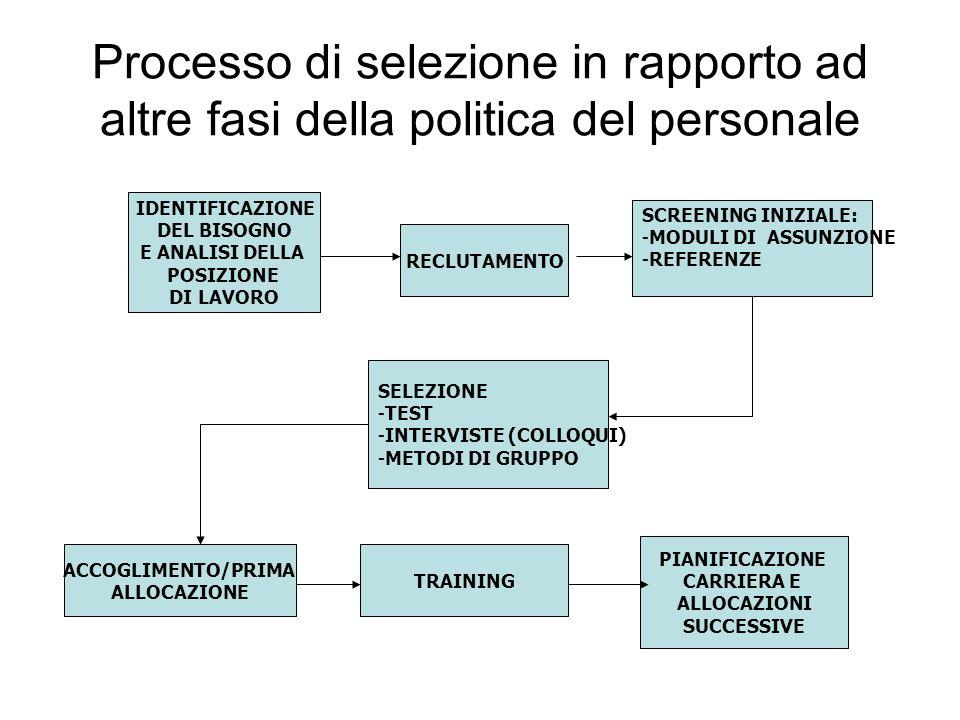 Processo di selezione in rapporto ad altre fasi della politica del personale IDENTIFICAZIONE DEL BISOGNO E ANALISI DELLA POSIZIONE DI LAVORO SCREENING