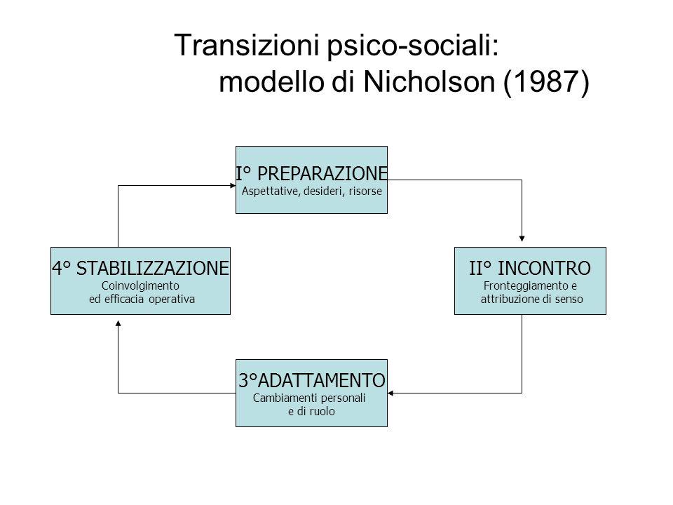 Transizioni psico-sociali: modello di Nicholson (1987) I° PREPARAZIONE Aspettative, desideri, risorse II° INCONTRO Fronteggiamento e attribuzione di s