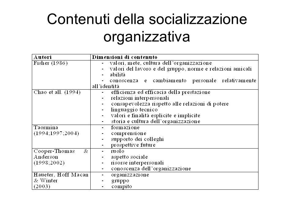 Esiti del processo di socializzazione organizzativa Ultrasocializzazione/Socializzazione non riuscita (Anakwe & Greenhaus, 1999) Accettazione/rifiuto delle norme organizzative (Schein, 1980) Role development/ personal development (Nicholson, 1984)