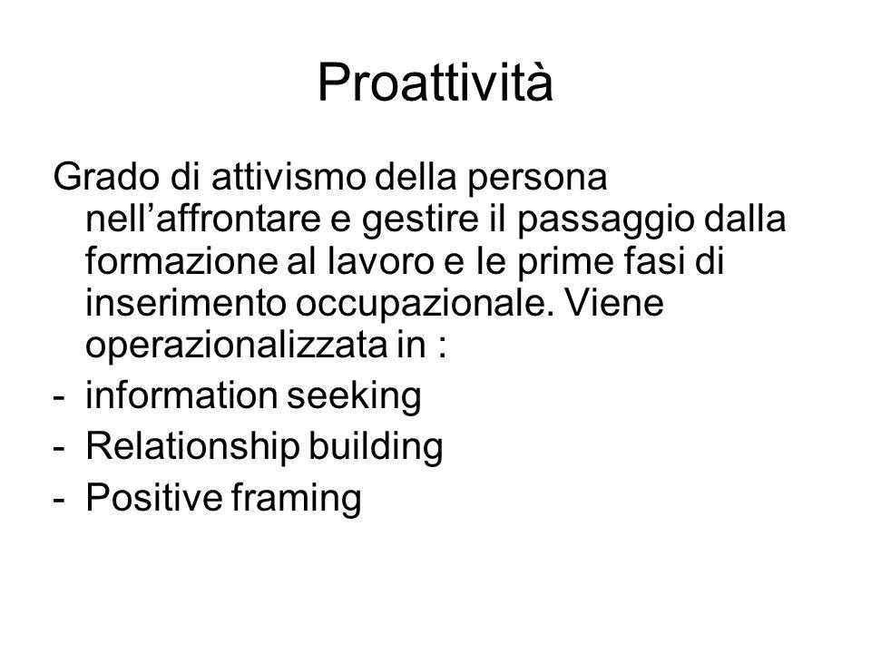 Proattività Grado di attivismo della persona nellaffrontare e gestire il passaggio dalla formazione al lavoro e le prime fasi di inserimento occupazio