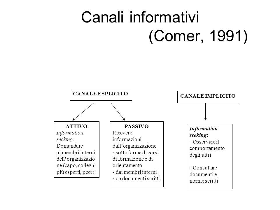 Canali informativi (Comer, 1991) CANALE ESPLICITO CANALE IMPLICITO ATTIVO Information seeking: Domandare ai membri interni dellorganizzazio ne (capo,
