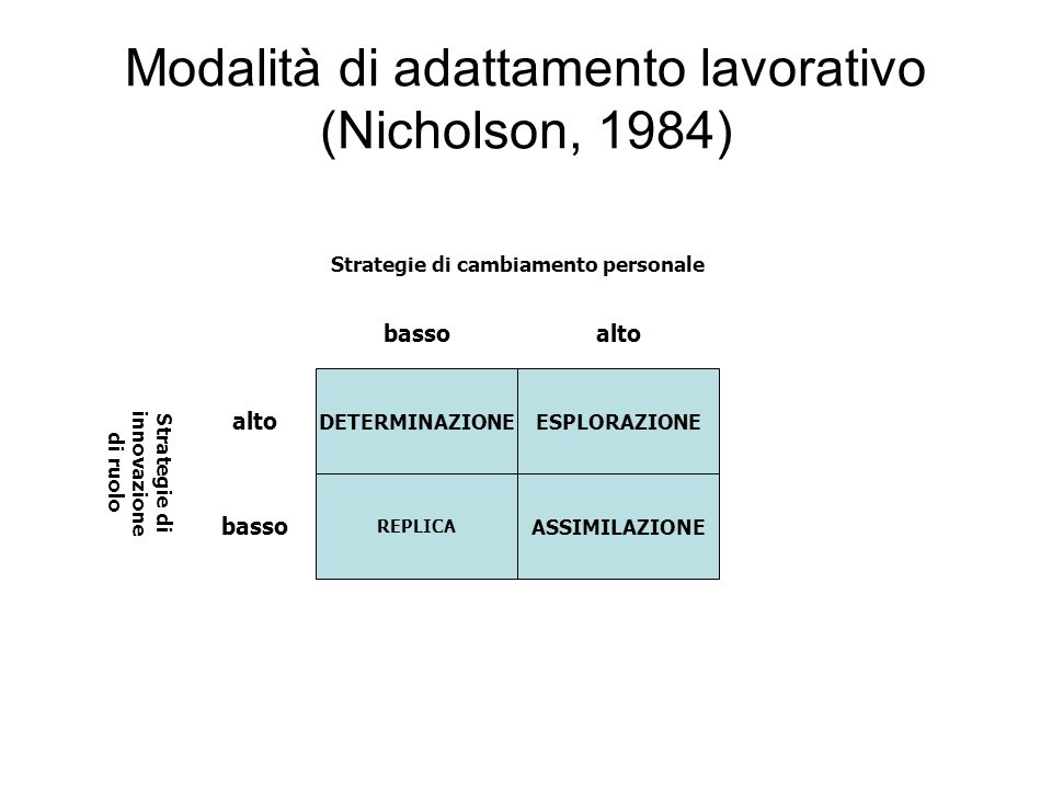 Modalità di adattamento lavorativo (Nicholson, 1984) bassoalto DETERMINAZIONEESPLORAZIONE REPLICA ASSIMILAZIONE alto basso Strategie di innovazione di
