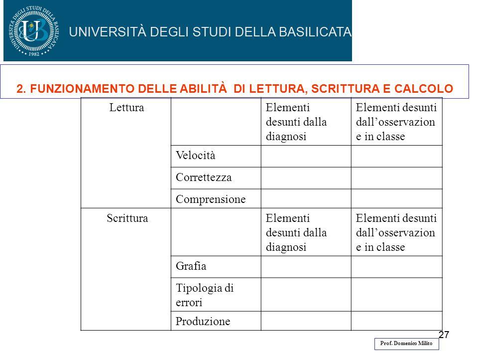 27 Prof. Domenico Milito 2. FUNZIONAMENTO DELLE ABILITÀ DI LETTURA, SCRITTURA E CALCOLO LetturaElementi desunti dalla diagnosi Elementi desunti dallos