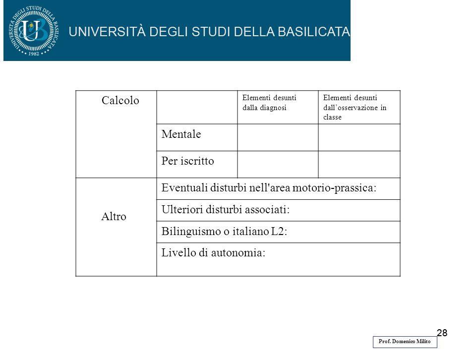 28 Prof. Domenico Milito Calcolo Elementi desunti dalla diagnosi Elementi desunti dallosservazione in classe Mentale Per iscritto Altro Eventuali dist