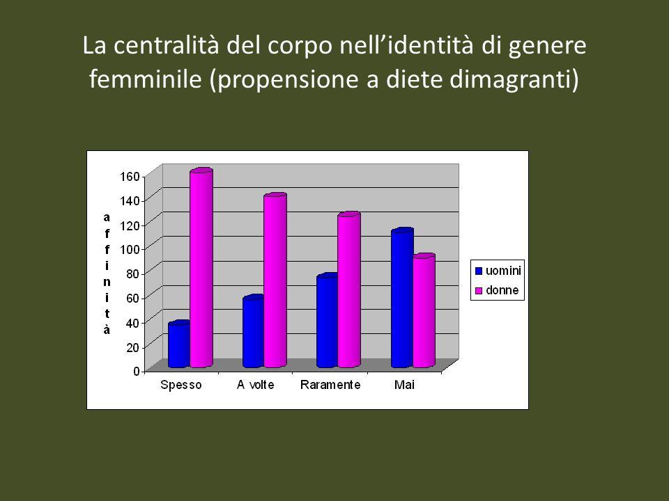 La centralità del corpo nellidentità di genere femminile (propensione a diete dimagranti)
