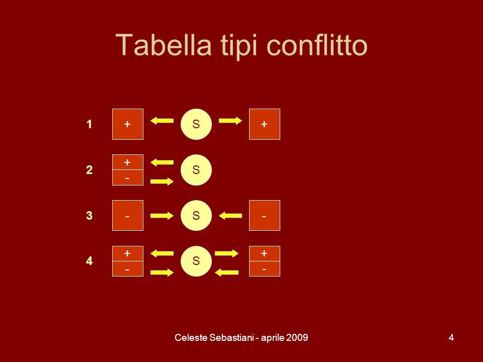 Celeste Sebastiani - aprile 200925 Applicazione testuale 2 – esercizio 3 -Come si colloca Renzo rispetto alla folla.