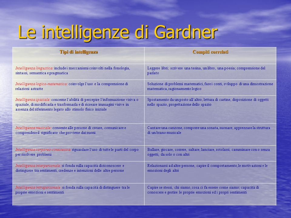 Le intelligenze di Gardner Tipi di intelligenza Compiti correlati Intelligenza lingustica: include i meccanismi coinvolti nella fonologia, sintassi, s