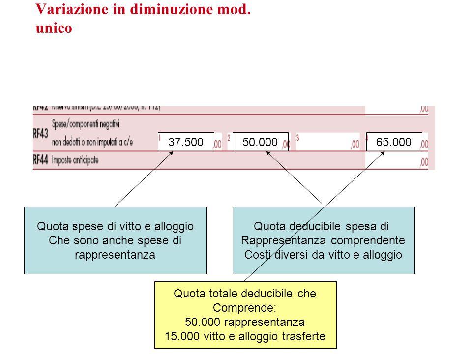 Variazione in diminuzione mod. unico 37.50050.00065.000 Quota spese di vitto e alloggio Che sono anche spese di rappresentanza Quota deducibile spesa