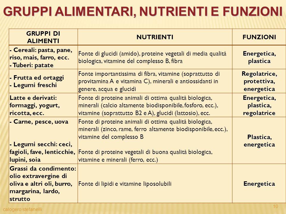 GRUPPI ALIMENTARI, NUTRIENTI E FUNZIONI calogero stefanelli 10 GRUPPI DI ALIMENTI NUTRIENTIFUNZIONI - Cereali: pasta, pane, riso, mais, farro, ecc. -
