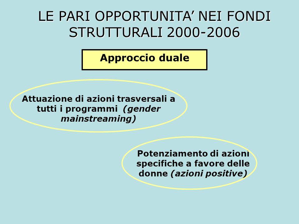 LE PARI OPPORTUNITA NEI FONDI STRUTTURALI 2000-2006 Attuazione di azioni trasversali a tutti i programmi (gender mainstreaming) Approccio duale Potenz