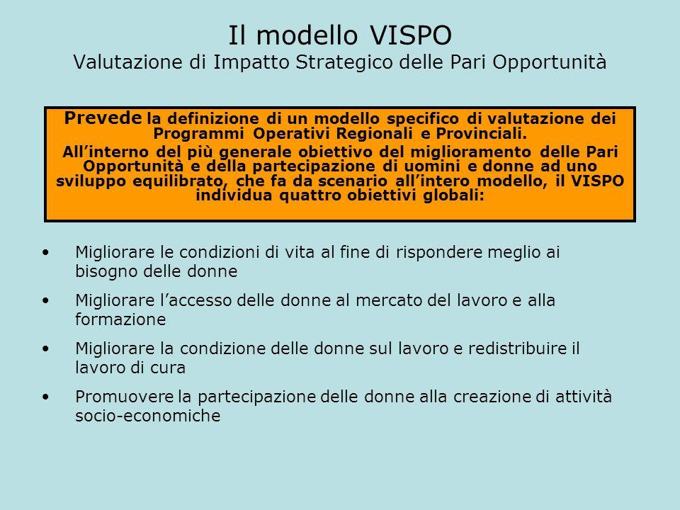 Il modello VISPO Valutazione di Impatto Strategico delle Pari Opportunità Migliorare le condizioni di vita al fine di rispondere meglio ai bisogno del