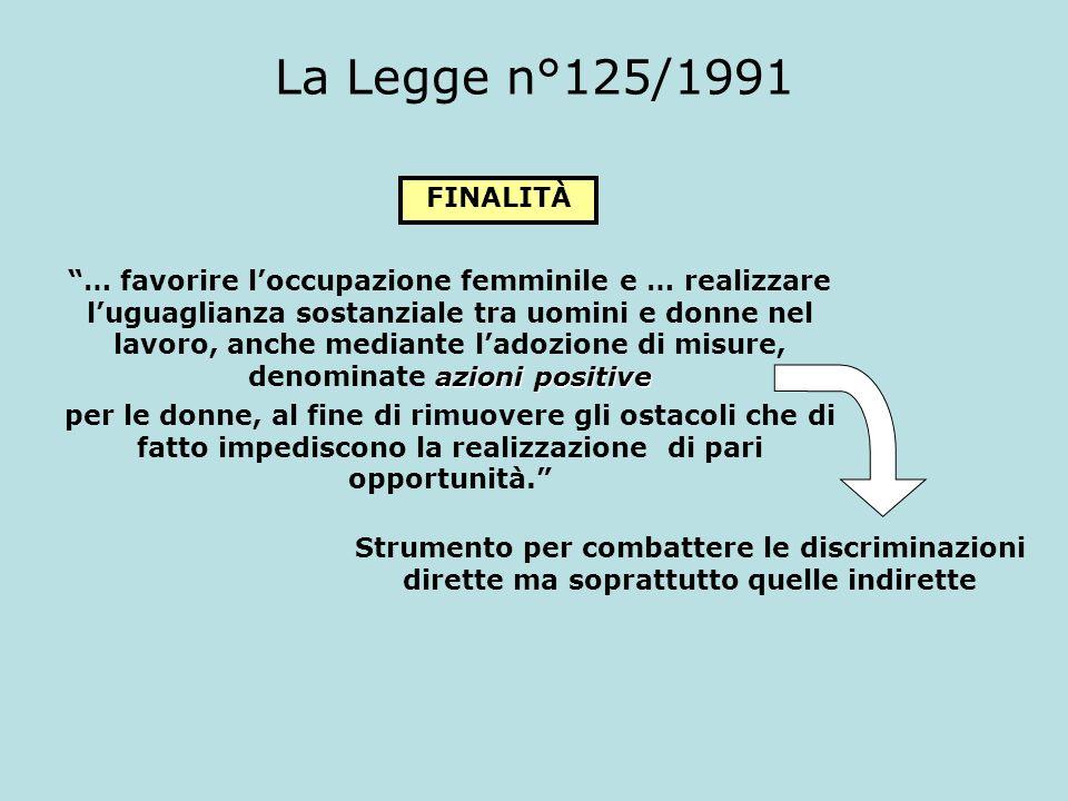 La Legge n°125/1991 FINALITÀ azioni positive … favorire loccupazione femminile e … realizzare luguaglianza sostanziale tra uomini e donne nel lavoro,