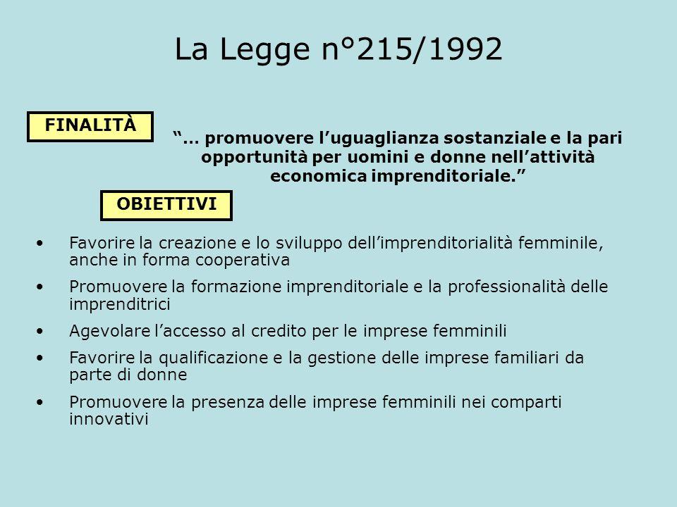 La Legge n°215/1992 FINALITÀ … promuovere luguaglianza sostanziale e la pari opportunità per uomini e donne nellattività economica imprenditoriale. OB