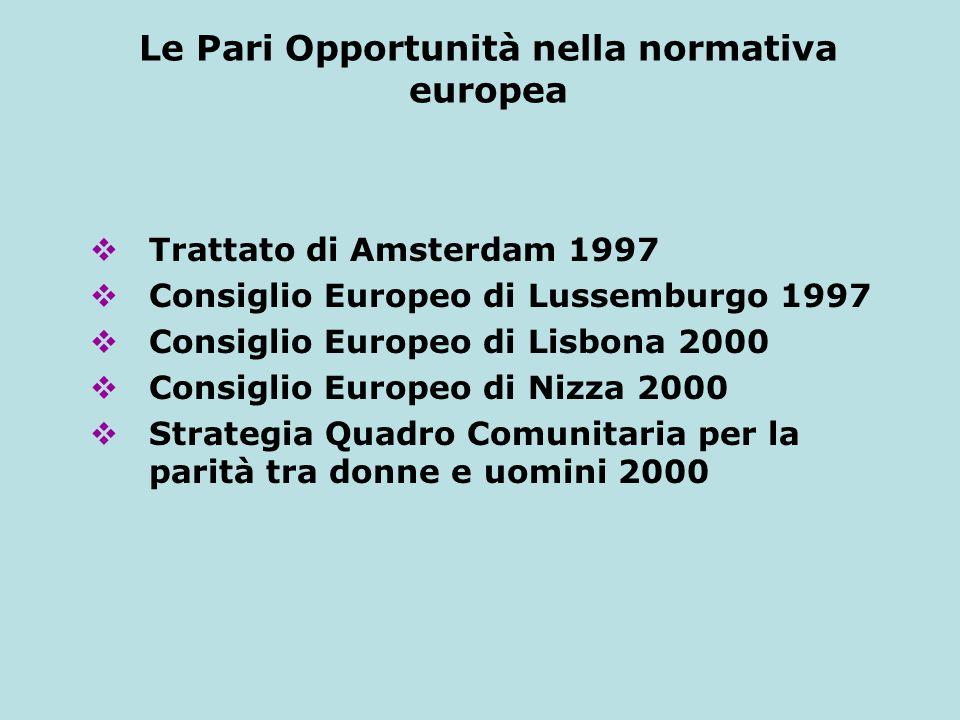 Le Pari Opportunità nella normativa europea Trattato di Amsterdam 1997 Consiglio Europeo di Lussemburgo 1997 Consiglio Europeo di Lisbona 2000 Consigl