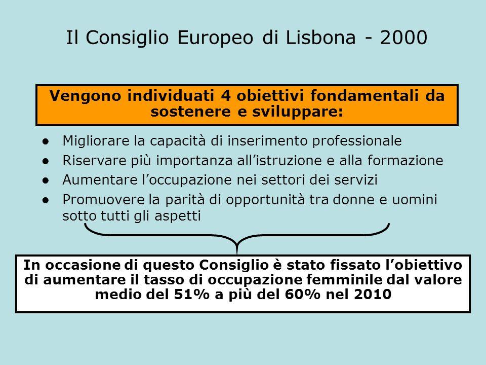 Il Consiglio Europeo di Lisbona - 2000 Vengono individuati 4 obiettivi fondamentali da sostenere e sviluppare: Migliorare la capacità di inserimento p